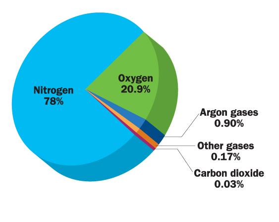 air-composition-pie-chart2.jpg