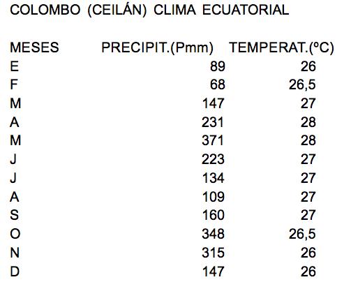 ECUATORIAL_COLOMBO_CEILAN