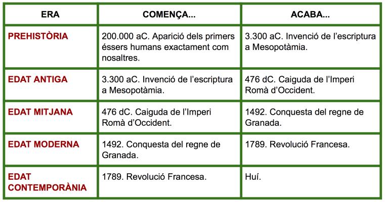 Etapes de la Història.png