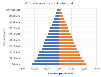 pirámide-poblacional-tradicional-1.jpg